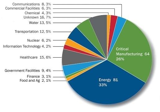 سیستم های کنترل صنعتی کشور آمریکا 245 بار در سال گذشته مورد حمله قرار گرفتند